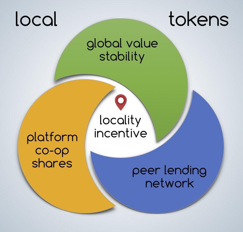 Local Token Circle-Diagram