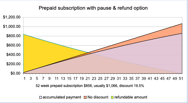 prepaid subscription with puase and refund option